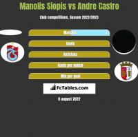 Manolis Siopis vs Andre Castro h2h player stats