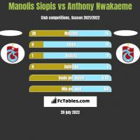 Manolis Siopis vs Anthony Nwakaeme h2h player stats