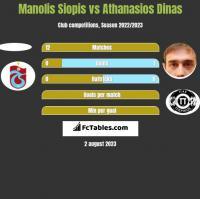 Manolis Siopis vs Athanasios Dinas h2h player stats