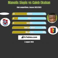 Manolis Siopis vs Caleb Ekuban h2h player stats