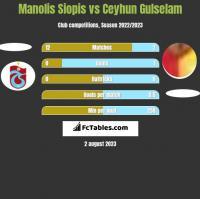 Manolis Siopis vs Ceyhun Gulselam h2h player stats