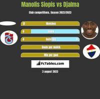 Manolis Siopis vs Djalma h2h player stats