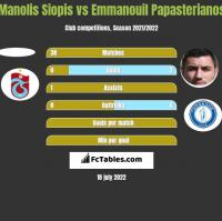 Manolis Siopis vs Emmanouil Papasterianos h2h player stats