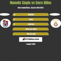Manolis Siopis vs Emre Kilinc h2h player stats