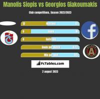 Manolis Siopis vs Georgios Giakoumakis h2h player stats