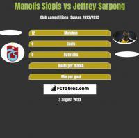 Manolis Siopis vs Jeffrey Sarpong h2h player stats