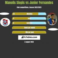 Manolis Siopis vs Junior Fernandes h2h player stats