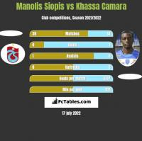 Manolis Siopis vs Khassa Camara h2h player stats