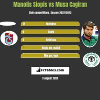 Manolis Siopis vs Musa Cagiran h2h player stats