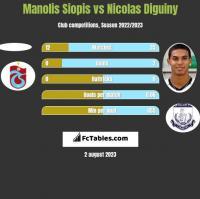 Manolis Siopis vs Nicolas Diguiny h2h player stats