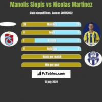 Manolis Siopis vs Nicolas Martinez h2h player stats