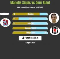 Manolis Siopis vs Onur Bulut h2h player stats