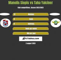 Manolis Siopis vs Taha Yalciner h2h player stats