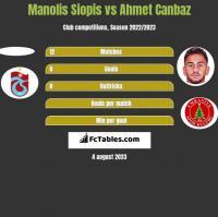 Manolis Siopis vs Ahmet Canbaz h2h player stats