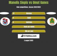 Manolis Siopis vs Umut Gunes h2h player stats