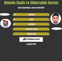 Manolis Siopis vs Abdurrahim Dursun h2h player stats