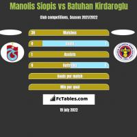 Manolis Siopis vs Batuhan Kirdaroglu h2h player stats