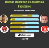 Manolis Tzanakakis vs Anastasios Papazoglou h2h player stats