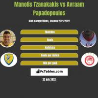 Manolis Tzanakakis vs Avraam Papadopoulos h2h player stats