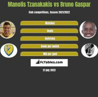 Manolis Tzanakakis vs Bruno Gaspar h2h player stats