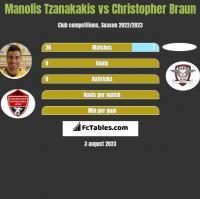Manolis Tzanakakis vs Christopher Braun h2h player stats