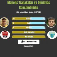 Manolis Tzanakakis vs Dimitrios Konstantinidis h2h player stats