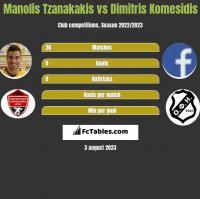 Manolis Tzanakakis vs Dimitris Komesidis h2h player stats