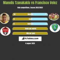 Manolis Tzanakakis vs Francisco Velez h2h player stats