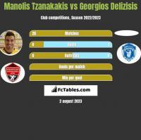 Manolis Tzanakakis vs Georgios Delizisis h2h player stats