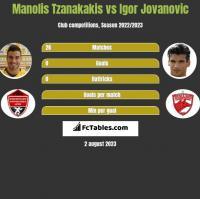 Manolis Tzanakakis vs Igor Jovanovic h2h player stats