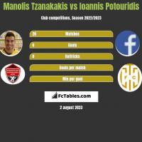 Manolis Tzanakakis vs Ioannis Potouridis h2h player stats