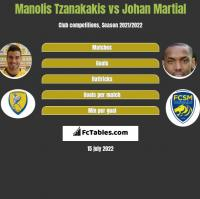 Manolis Tzanakakis vs Johan Martial h2h player stats