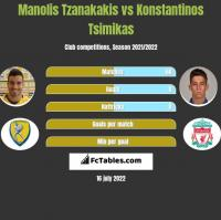 Manolis Tzanakakis vs Konstantinos Tsimikas h2h player stats