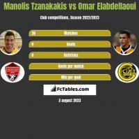 Manolis Tzanakakis vs Omar Elabdellaoui h2h player stats