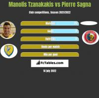 Manolis Tzanakakis vs Pierre Sagna h2h player stats