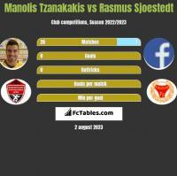 Manolis Tzanakakis vs Rasmus Sjoestedt h2h player stats