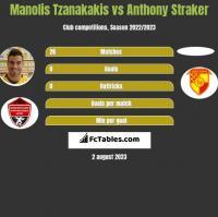 Manolis Tzanakakis vs Anthony Straker h2h player stats