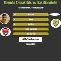 Manolis Tzanakakis vs Ilias Gianniotis h2h player stats