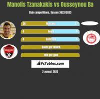 Manolis Tzanakakis vs Ousseynou Ba h2h player stats