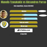 Manolis Tzanakakis vs Alexandros Parras h2h player stats