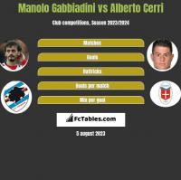 Manolo Gabbiadini vs Alberto Cerri h2h player stats