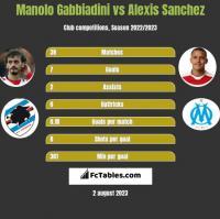 Manolo Gabbiadini vs Alexis Sanchez h2h player stats
