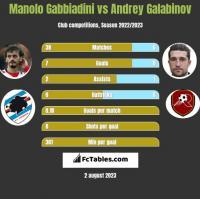 Manolo Gabbiadini vs Andrey Galabinov h2h player stats