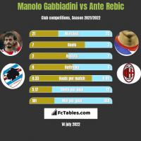 Manolo Gabbiadini vs Ante Rebic h2h player stats