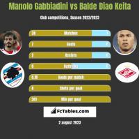 Manolo Gabbiadini vs Balde Diao Keita h2h player stats