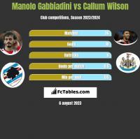 Manolo Gabbiadini vs Callum Wilson h2h player stats