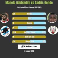 Manolo Gabbiadini vs Cedric Gondo h2h player stats