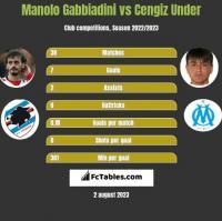Manolo Gabbiadini vs Cengiz Under h2h player stats