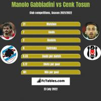 Manolo Gabbiadini vs Cenk Tosun h2h player stats