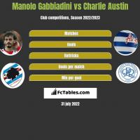Manolo Gabbiadini vs Charlie Austin h2h player stats
